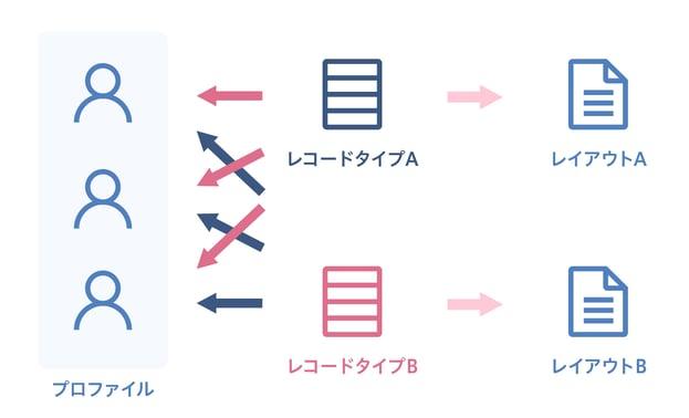 レコードタイプ編-1