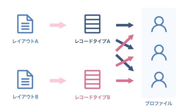 レコードタイプ編-2