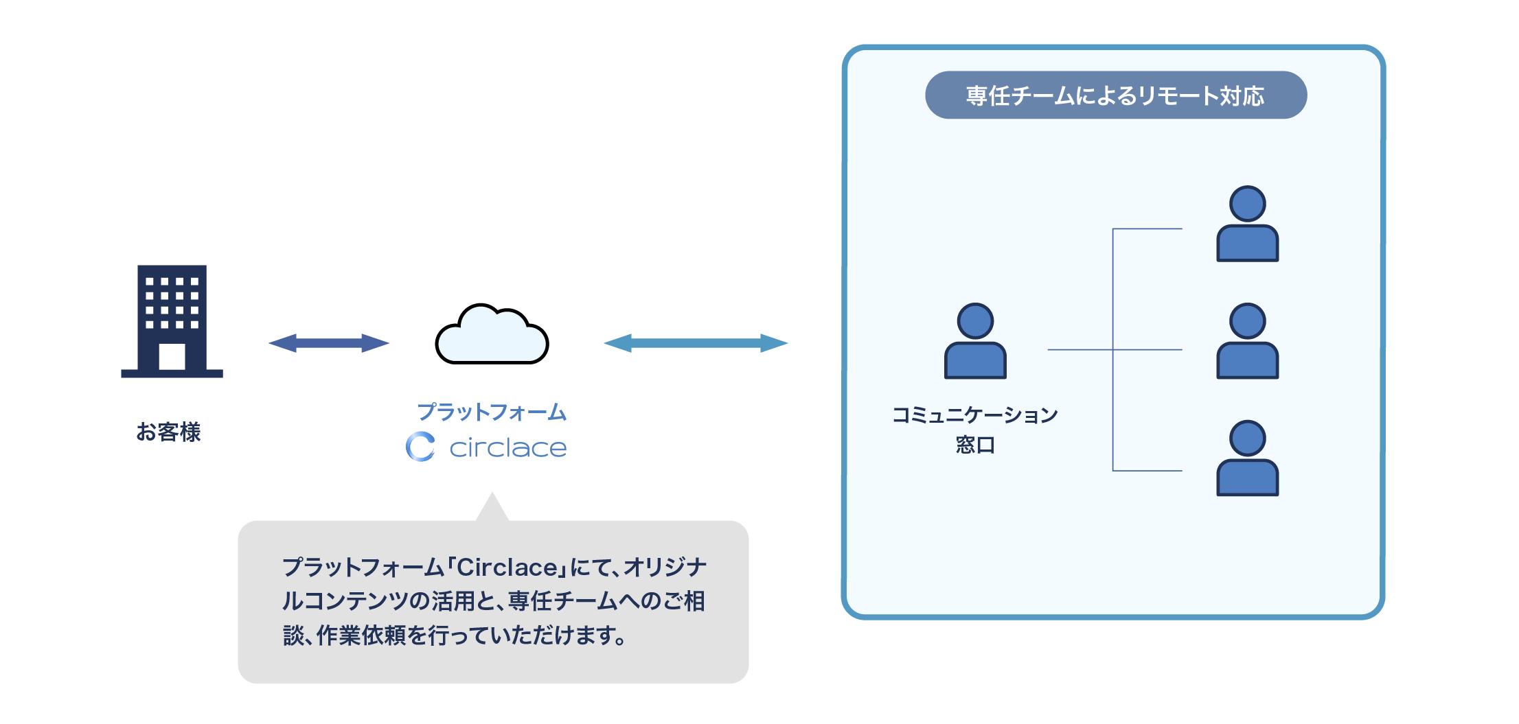 Hybridサービス概念図横-4