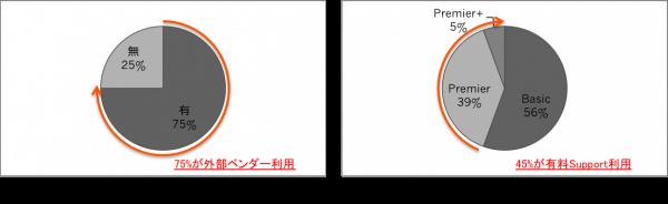 オンサイト調査(運用保守体制)