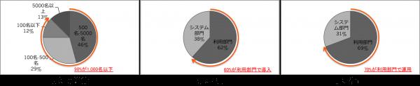 オンサイト企業分析(企業)