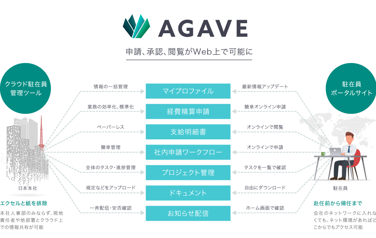 agave-chart