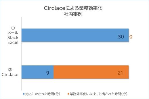 circlace_trial_campaign-20210519_2-1